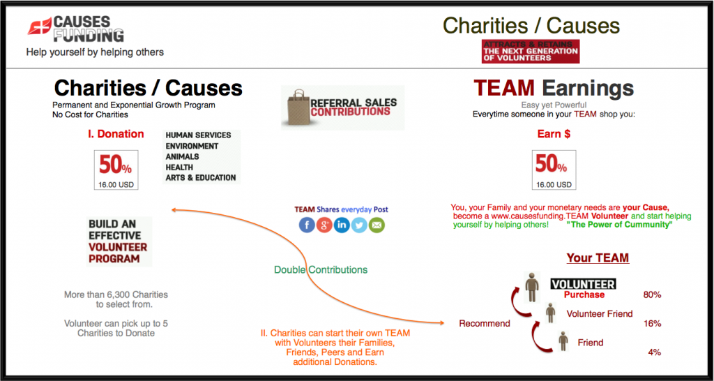 Charities / Causes www.CausesFunding.TEAM is a Permanent and Exponential Growth Program Attracts and Retains the next generation of Volunteers Charities can start their own TEAM with Volunteers such as their Families, Friends, Peers and Earn additional Donations.